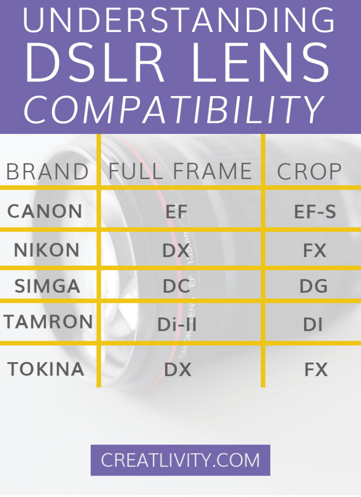 dslr lens compatibility, dslr lens, how to